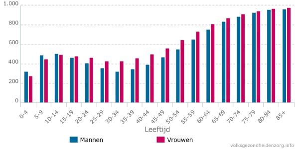grafiek chronische ziekten nederland